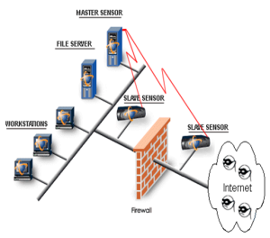 Intrusion Detection Systems Hackingheart Hacking